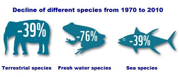 Biodiversity Declining Rate