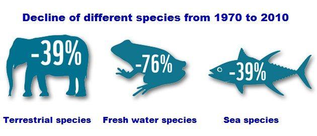Biodiversity Declining Rate