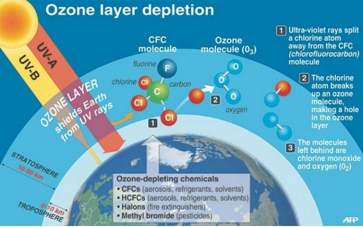Ozone layer deflation