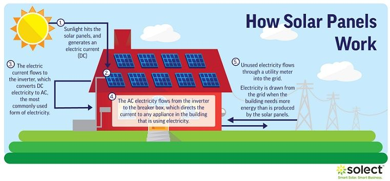 10 Incredible Benefits Of Using Solar Panels In The Home